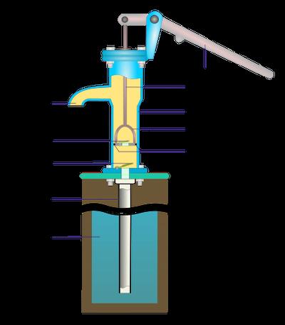 Aufbau einer Schwengelpumpe